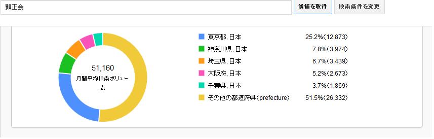 顕正会都道府県別データ