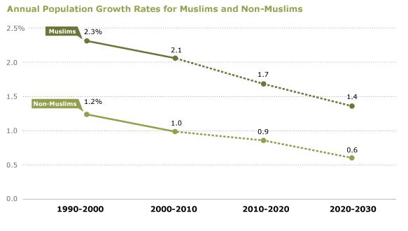人口増加率グラフ